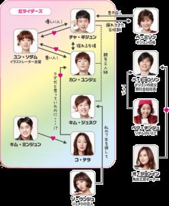イケメン・ライダーズ~ソウルを駆ける恋
